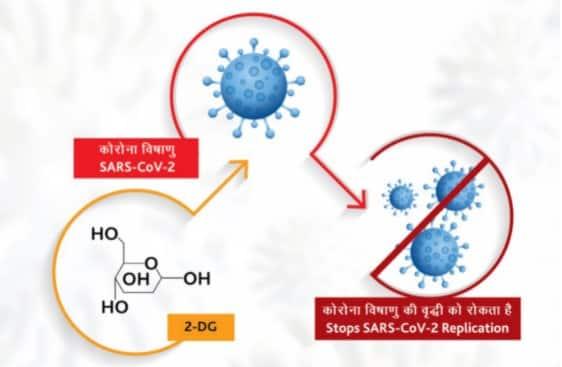 DRDO'S anti-COVID-19 drug 2-deoxy-D-glucose (2-DG)