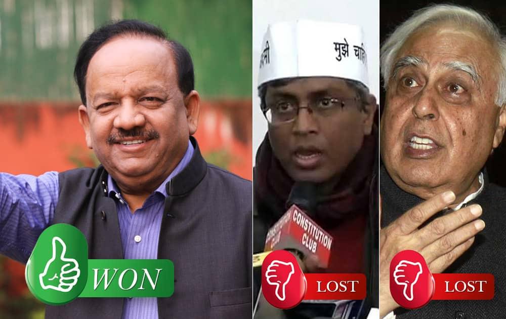 Dr Harsh Vardhan (BJP) defeated Ashutosh (AAP) and Kapil Sibal (Congress) from Chandni Chowk (Delhi)