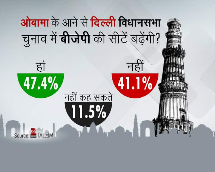 Delhi Daily Election Survey