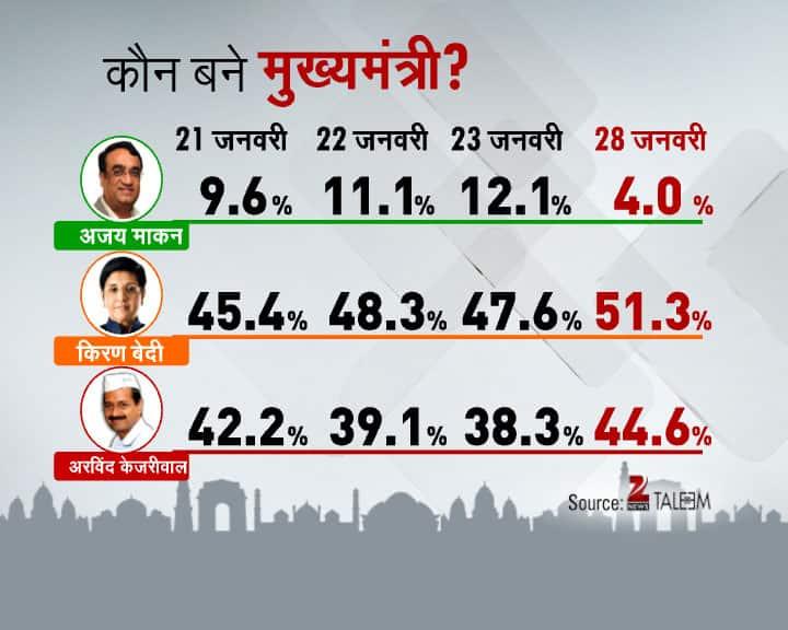 Delhi Daily Election Survey