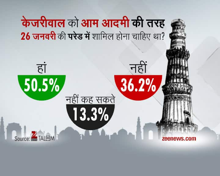 Delhi Daily Election Survey- 30th January