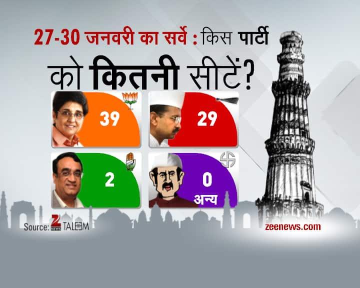 Delhi Daily Election Survey- 31st January
