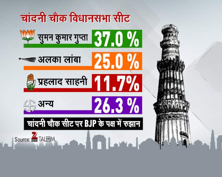 Delhi Daily Election Survey- 3rd February