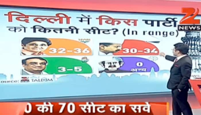 Close fight between BJP, AAP; Arvind Kejriwal edges Kiran Bedi as Delhi's preferred CM: Zee-Taleem Survey