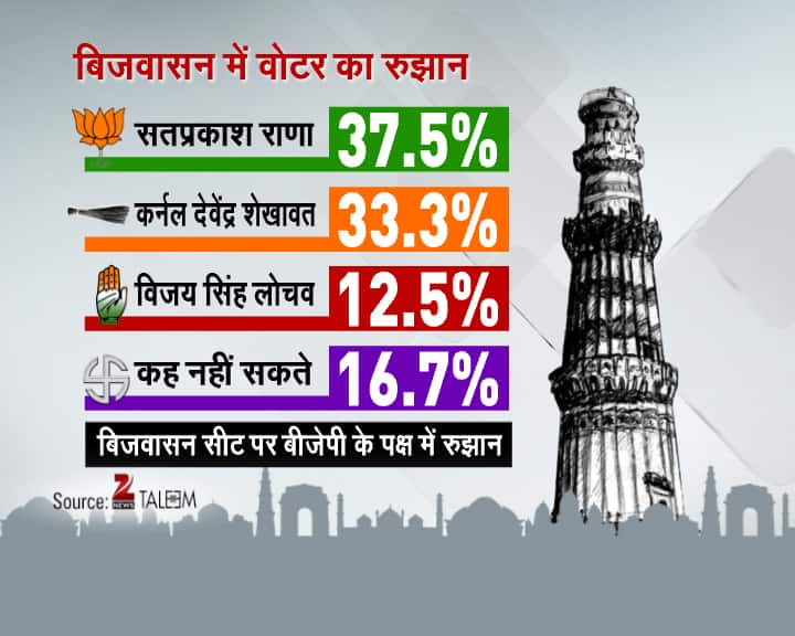 Delhi Daily Election Survey- 4th February