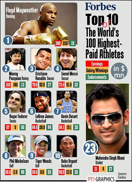FORBES TOP 10 THE WORLD 100 HIGHEST PADE ATHLETES.