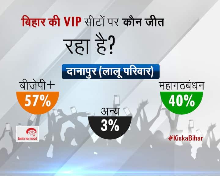 2015 Bihar Assembly Elections Survey