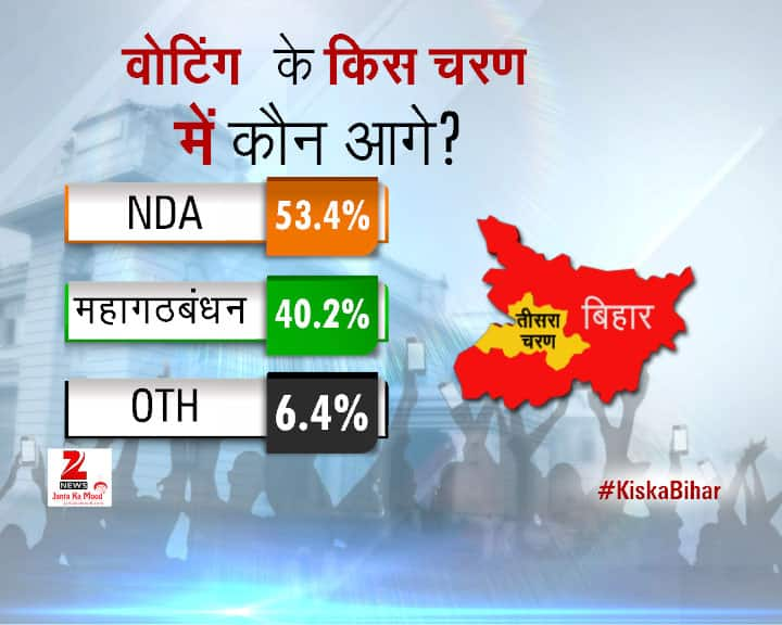 2015 Bihar Assembly Elections - Opinion Poll