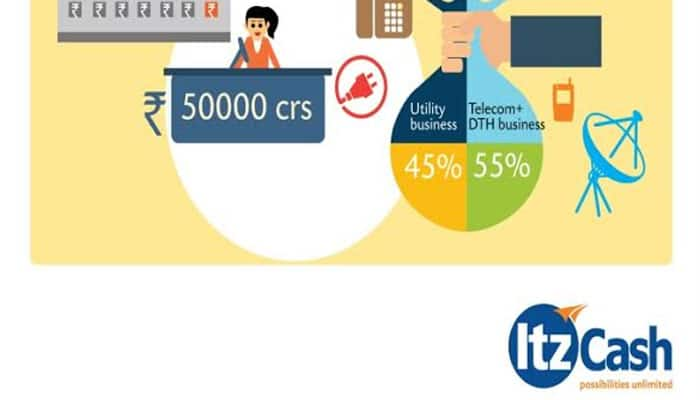ItzCash crosses Rs 50,000 crore worth of bill payments