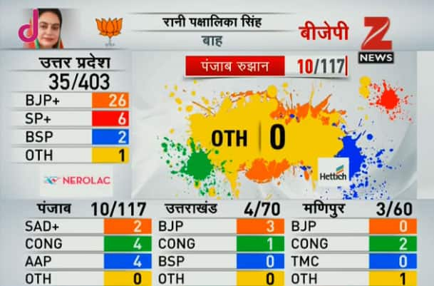 Assembly Elections 2017 Results