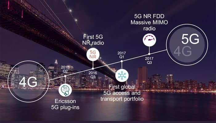 Ericsson launches new radio product for 5G | Gadgets News