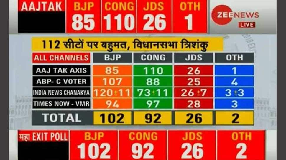Zee News Maha Exit poll: Fractured mandate, hung assembly likely in Karnataka
