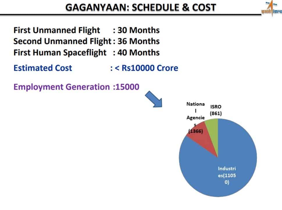 Estimated cost of the Gaganyaan