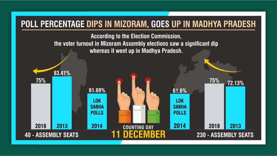Assembly elections 2018: MP sees record voting, numbers dip in Mizoram