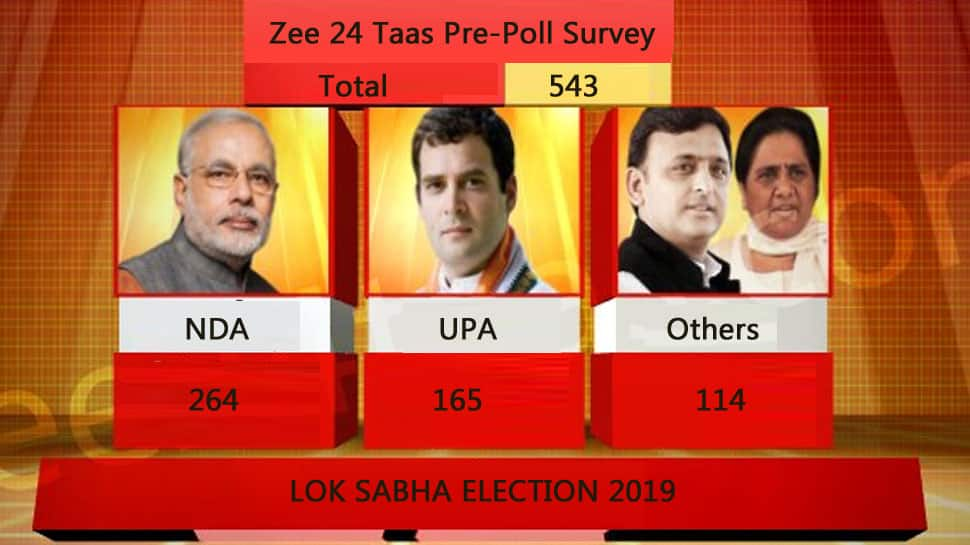 BJP-led NDA will be single largest bloc but short of majority in Lok Sabha election, predicts Zee 24 Taas survey