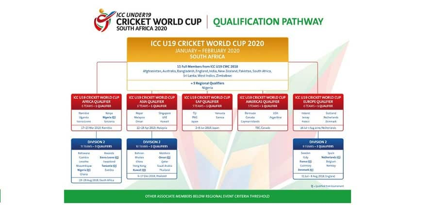 Winner of Asia Qualifier competing to claim 13th ICC U-19 World Cup 2020 spot