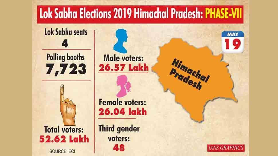 Lok Sabha election results 2019: BJP sweeping Himachal Pradesh, Uttarakhand