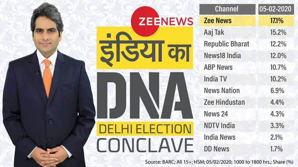 India ka DNA Delhi Election Conclave on February 5 propels Zee News to number 1