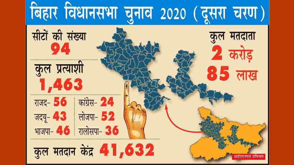 Bihar assembly election 2020: 2nd phase of polling today; 1,463 candidates in fray