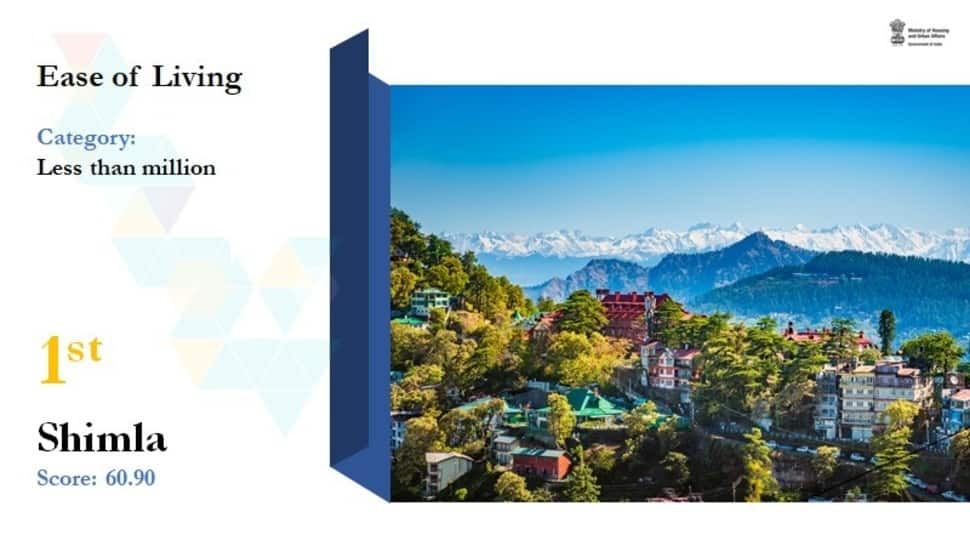In the Less than Million category, Shimla was ranked the highest in ease of living.