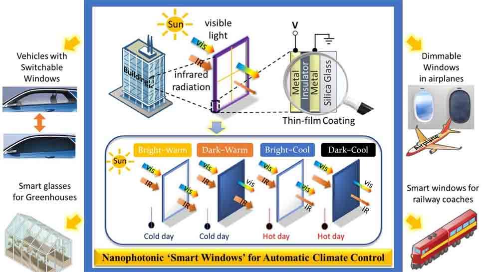 IIT Researchers develop smart windows that conserve power by regulating heat, light entering buildings