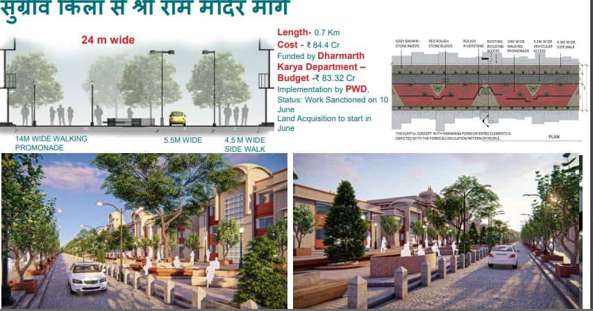 Road being planned from Sugreev Kila to Ram temple