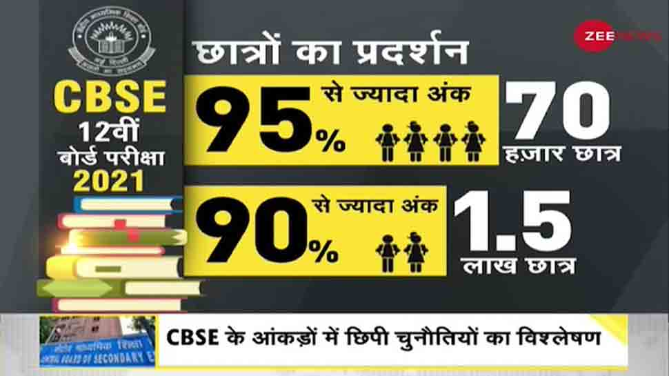 DNA Exclusive: Job scarcity in India, and hidden challenges of CBSE results thumbnail
