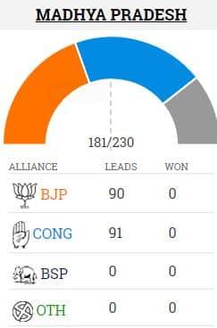 Madhya Pradesh assembly election results at 9:15 am
