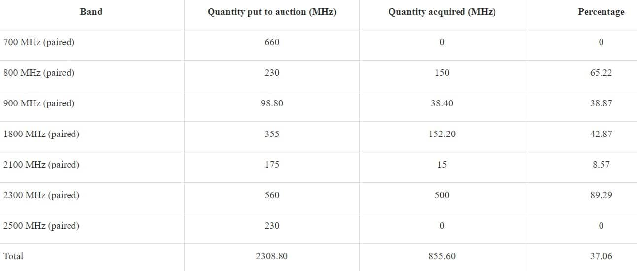 spectrum auction 2021
