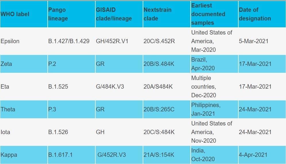 COVID-19 variants get new names