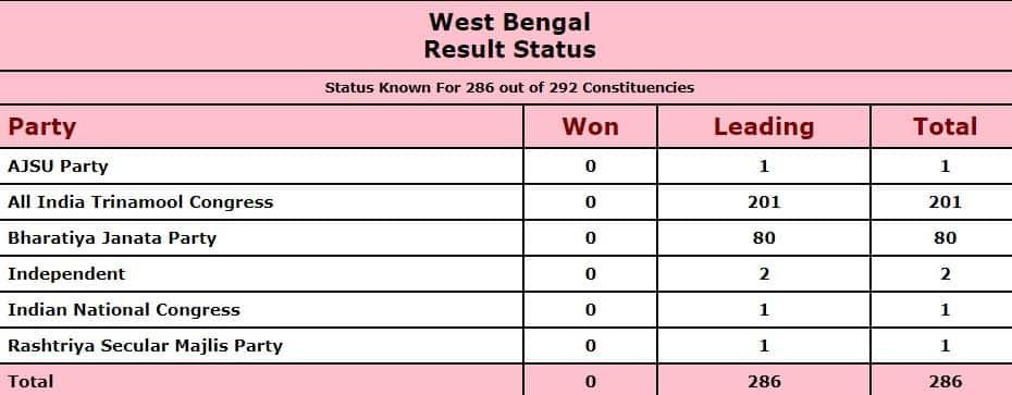 Mamata Banerjee leads, Suvendu Adhikari trails successful  Nandigram, Trinamool heavyweights marque   large  gains successful  West Bengal