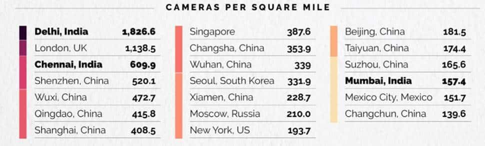 CCTVs in world, CCTVs in Delhi