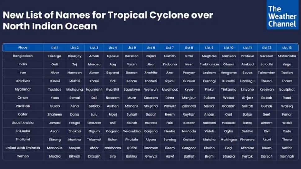 Cyclone, Cyclone Tauktae