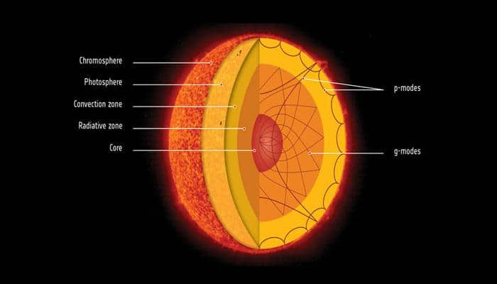 'Surprise' discovery! Scientists reveal that Sun's core rotates four times faster than its surface