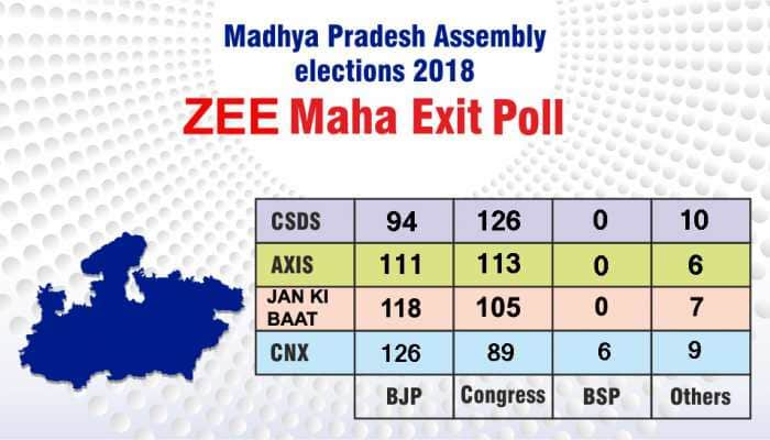 Zee News Madhya Pradesh Maha exit poll: Congress may emerge as single largest party, BJP close second