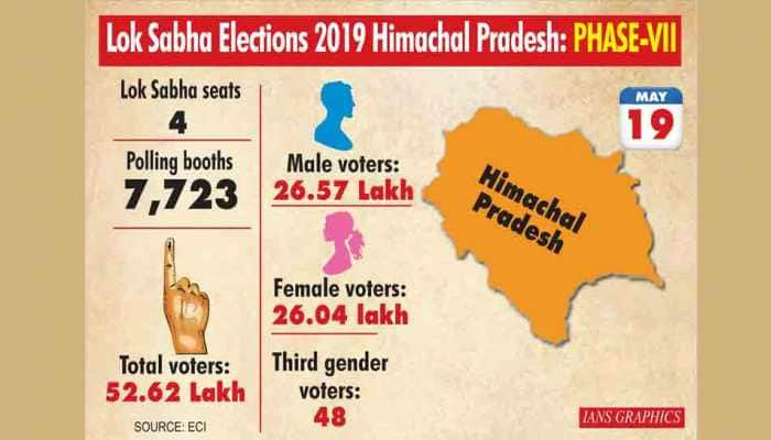 Lok Sabha election results 2019: BJP sweeping Himachal Pradesh, Uttarakhand