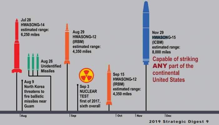 North Korea's Hwaseong-15 ICBM can strike entire USA mainland