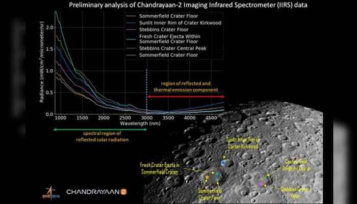 Chandrayaan-2's IIRS shows first illuminated image of Moon