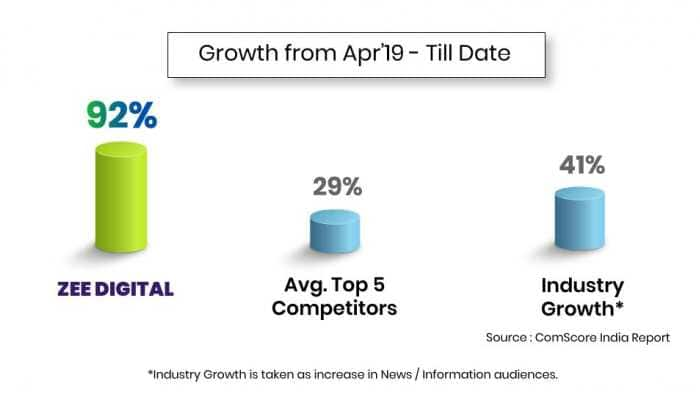 Zee Digital registers phenomenal growth this financial year, now 3rd on comScore in News & Information category in terms of unique mobile users in India
