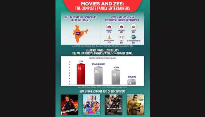 ZEE Hindi movie cluster emerges as the leader in Hindi movie category