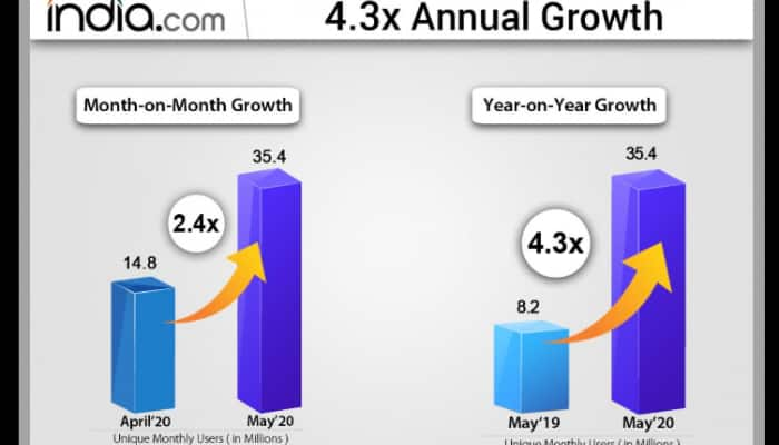 India.com crosses 35 million users in May 2020, grows 4.3x in users over previous year
