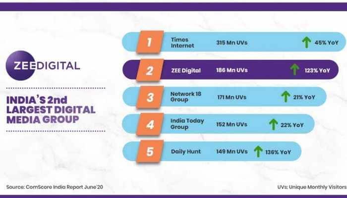 Zee Digital rises to 2nd rank among digital media publishers: Comscore India Report June 2020