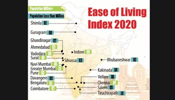 Ease of Living Index 2020