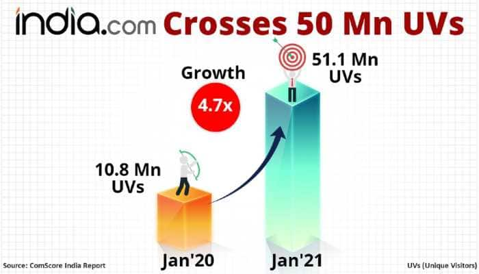 India.com Hits 50 Million Monthly Unique Visitor Mark in January 2021: comScore India Ranking